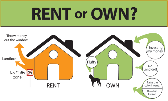 Rent vs buy why should you buy instead of rent sovereign owning a home is a good way to increase your personal wealth little by little as you pay off the principal on your loan you build equity sciox Choice Image